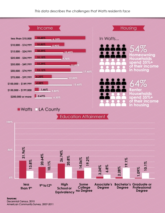 WattsProfile Infographic p.2